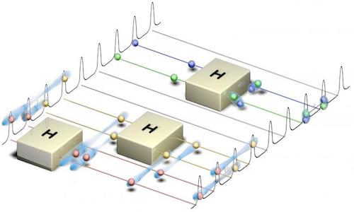 An illustration of the quantum frequency processor.
